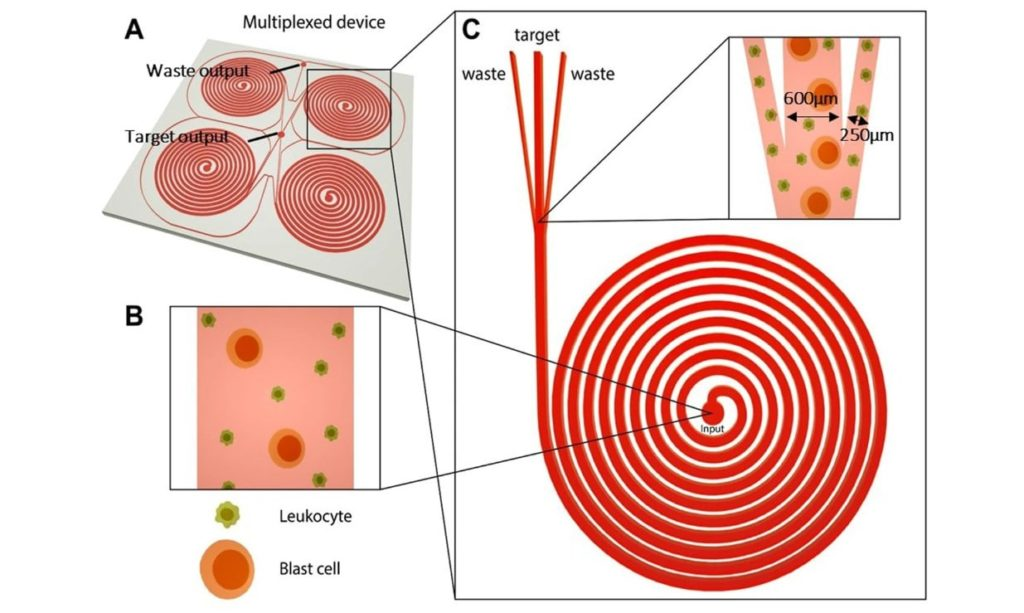 Applications of inertial microfluidic focusing (with the focus on commercial products )