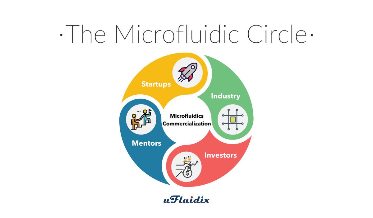The Microfluidic Circle_2018