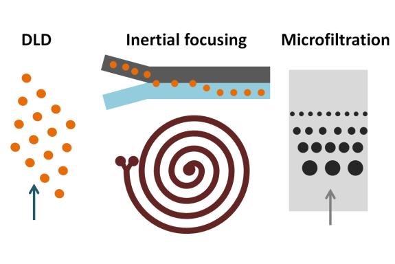 Passive microfluidic methods