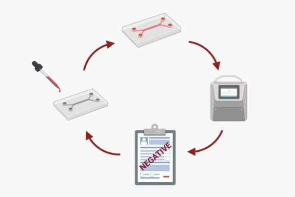 Microfluidic Point of care