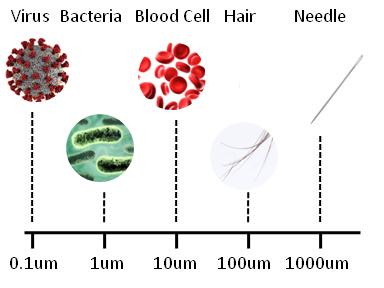 To illustrate size range of microlfuidics