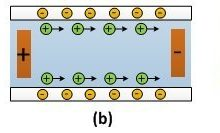Electroosmosis-on-chip