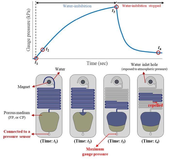 microfluidic pump for self-propelled microrobot