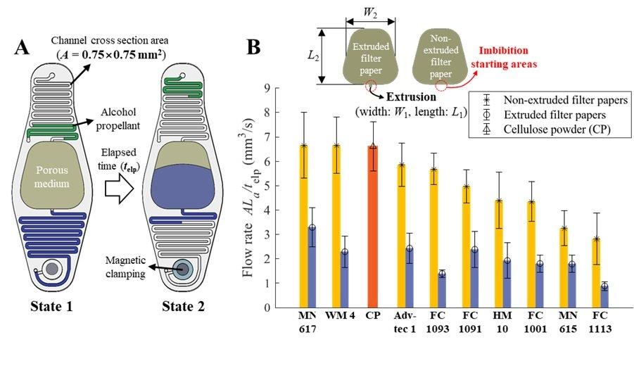 microfluidic pump mechanism for self-propelling robot